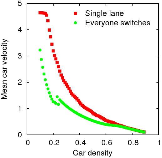 "Graphs of the average speed vs car density for two cases: everyone switches lanes using the ""Faster-switch"" strategy and everyone stays in lane."