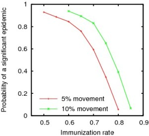 Probability of a significant epidemic as a function of immunization rate